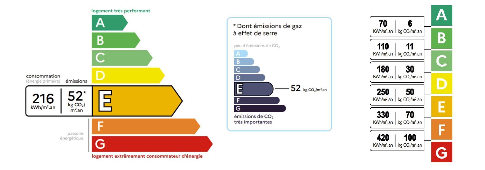 etiquette diagnostic energie